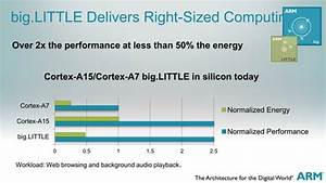 Arm Launches Cortex-a50 Series 64-bit Processors