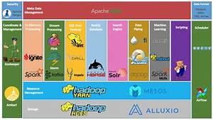 Overview Of The Hadoop Ecosystem
