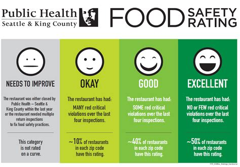 Safety Rating by Emojis Show Food Safety Ratings In King County Kuow News