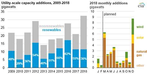 U.s. Energy Information Administration (eia