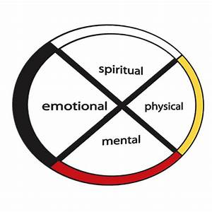 good mental health With medicine wheel template