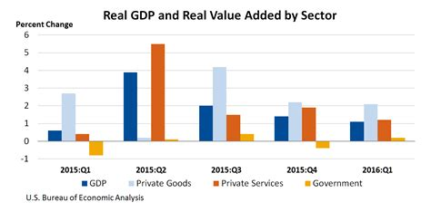 bea bureau bea release revised gross domestic product by industry