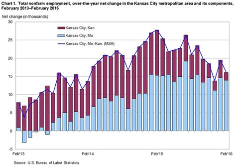 new report compares in kansas and missouri in kc metro