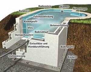 Pool Ohne Beton : bildergebnis f r pool selber bauen beton pool pinterest jacuzzi and verandas ~ Whattoseeinmadrid.com Haus und Dekorationen