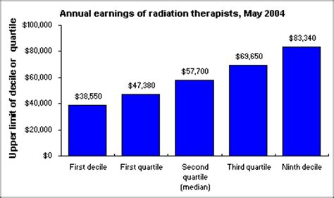 Radiation Therapist Salary by Treating Cancer With Technology The Economics Daily U
