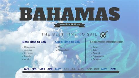 time weather  spots  sail   caribbean
