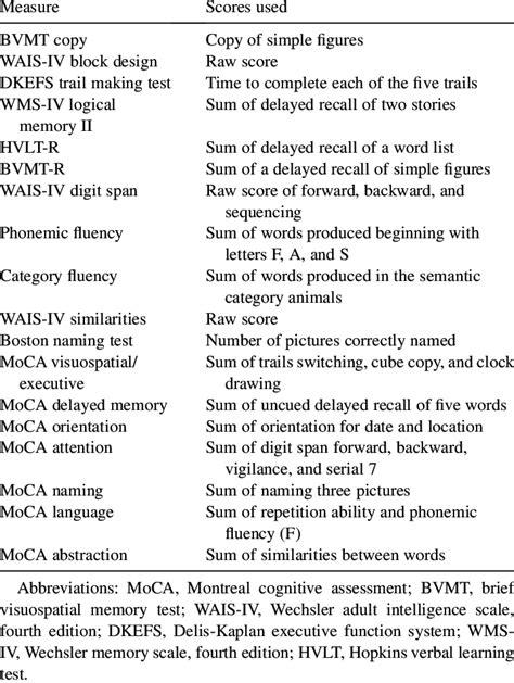 .score and a moca score of 2; Moca Scoring Nuances With Clock Draw / Moca Clock Scoring ...