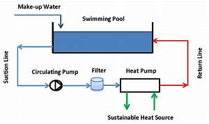 A Schematic Diagram Of Swimming Pool Integration With The