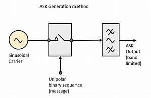 Digital Communication Amplitude Shift Keying