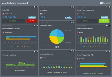 Kpi Dashboards, A Comprehensive Guide With Examples