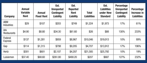 variable lease payments implications    lease