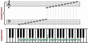 Piano Notes And Keys  U2013 88 Key Piano