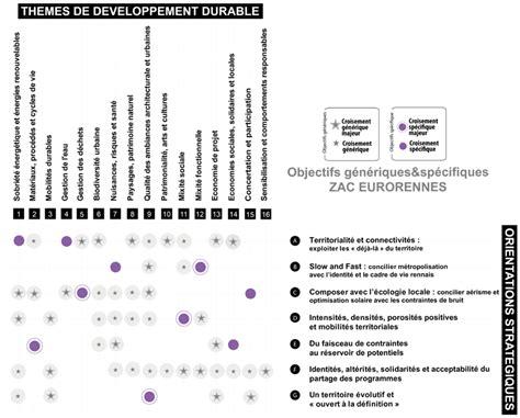 charte de développement durable île de nantes 44 eurorennes rennes agence franck boutté consultants