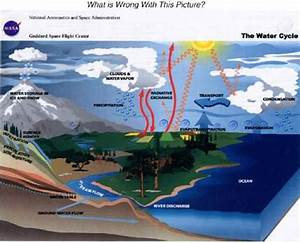 Global Warming Of The Hydrosphere