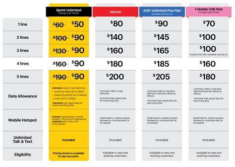 at t smartphone plans best unlimited wireless plan new verizon vs t mobile vs