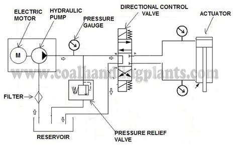 basic hydraulic system components partsdesign
