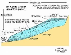 Glacier Diagram Labeled Ques15