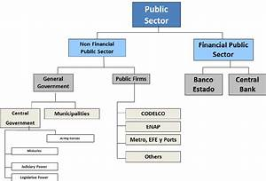 Public Sector In Chile