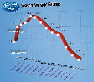 American Idol Ratings Chart American Idol Infographic Illustrates Ratings Dive