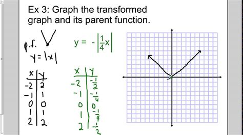 Graphing Transformations Of Parent Functions Youtube