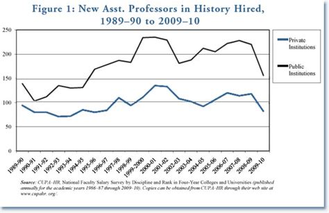 History Professor Salary New Report Shows Little Growth In Salaries For History