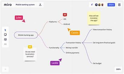 Miro Diagram Mapping Map Diagramming Customer Maker