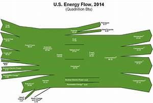Us Energy Flows Are Green  U2013 Sankey Diagrams