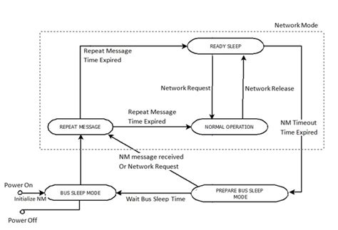 Can Bu Node State Diagram by Communication Services In Autosar Can Network Management
