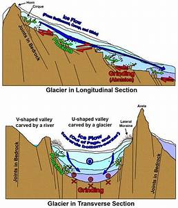 Great Explanation Of Glaciers And How They Erode