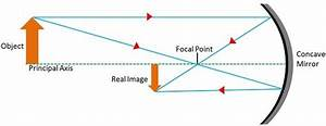 Difference Between Real Image And Virtual Image With