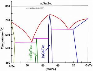 Phase Diagram Of Germanium