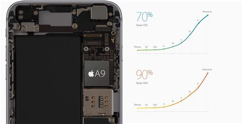 iphone processor apple is aiming for 6 cores in a10 processor cult of mac