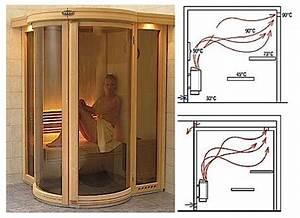 Construire Un Sauna : les cabines sauna dossier ~ Premium-room.com Idées de Décoration