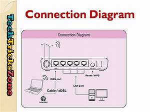 Iball Baton 150mbps Wireless N Router Configuration  With