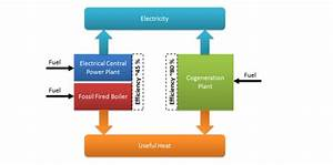 Supercritical Co2 Power Cycle