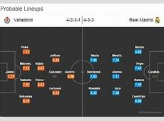 Statistical Preview Valladolid vs Real Madrid