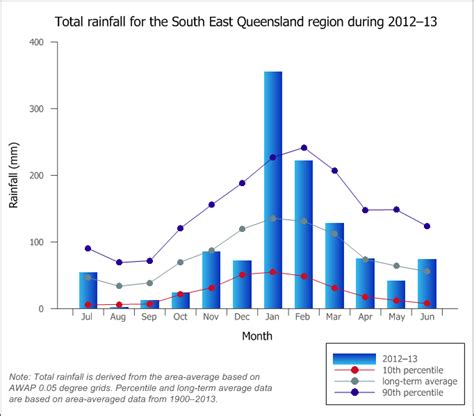 range weather south east nwa 2013 south east queensland contextual information