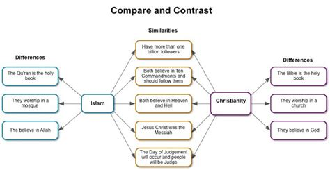 Christianity Islam Comparison Essay by Compare And Contrast Buddhism And Christianity Essay