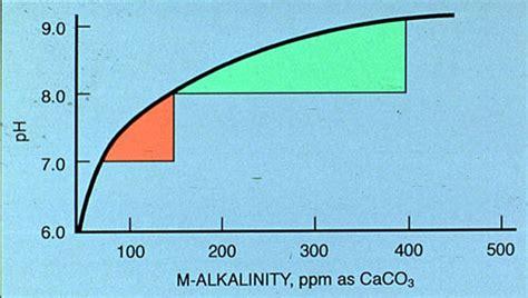 alkalinity of water