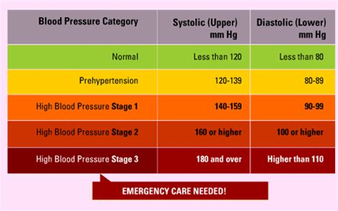 complications  result  high blood pressure