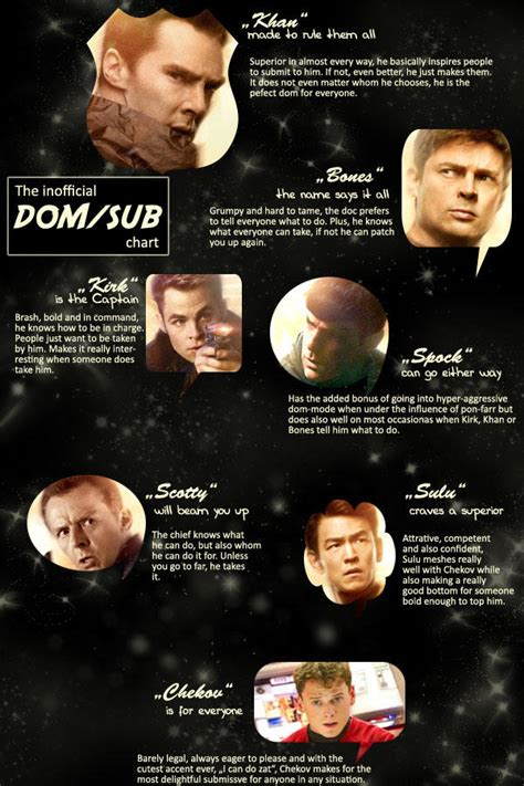 The inoffical DOM/SUB chart by Barbayat on DeviantArt