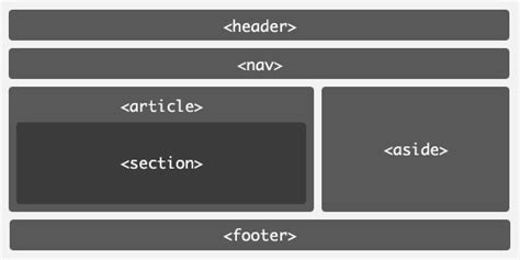 Html Header Footer Template by Html Html5 Best Practices Section Header Aside Article