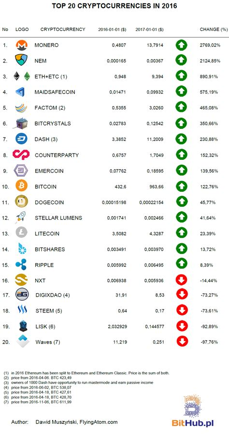 nems cryptocurrency xem  position    list