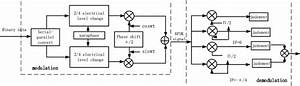 8psk Modulation And Demodulation Block Diagram