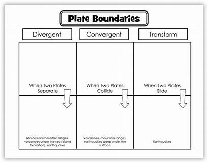 Plate Boundaries Tectonics Learning Types Printable Lesson