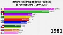 Ranking PIB per cápita de top 10 países de América Latina ...
