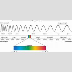 Electromagnetic Waves And How They Work  Eagle Blog