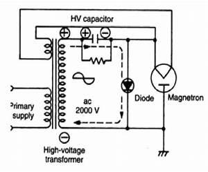 Control Board Of Microwave Generator