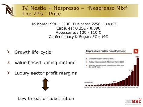 Nespresso Marketing Analysis