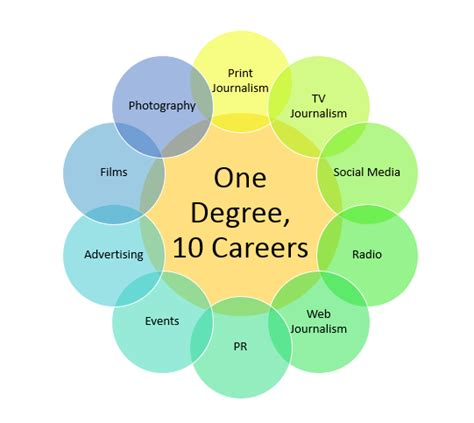 A Degree That Opens Doors To 10 Awesome Careers. How Does Remarketing Work Buying Credit Cards. Nursing Assistant Certification Exam. Nevada State Incorporation Voip Phone Server. Charlotte Storage Unit Locksmith In Downey Ca. Role Of Social Media In Business. Nutrition Master Degree Free Trading Platform. Lincoln Heritage Insurance Company. St Francis Animal Rescue Sales Lead Scoring